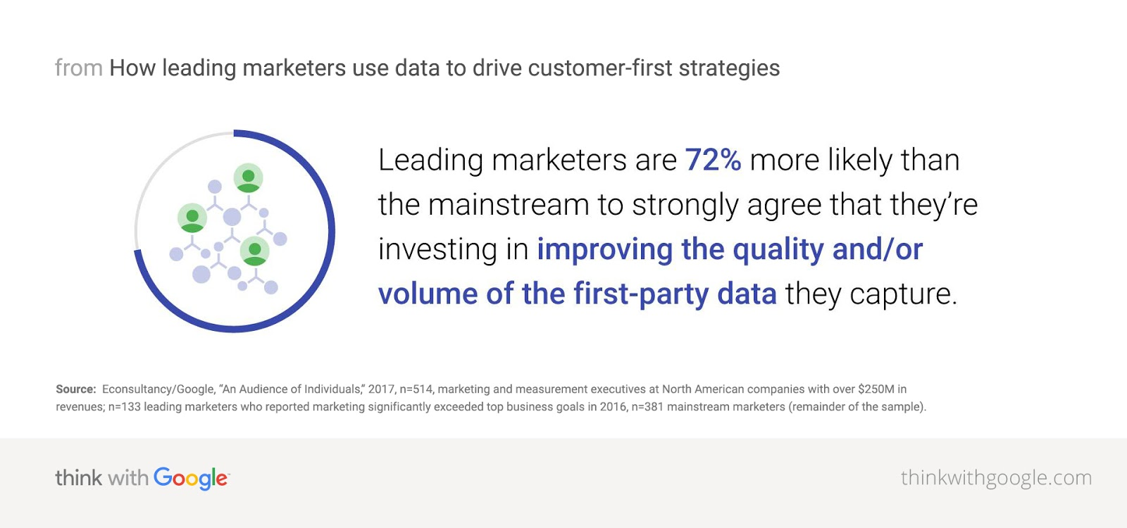 The key to customer retention is in the quality and/ or volume of the first-part data marketers capture according top a study don by Econsultancy