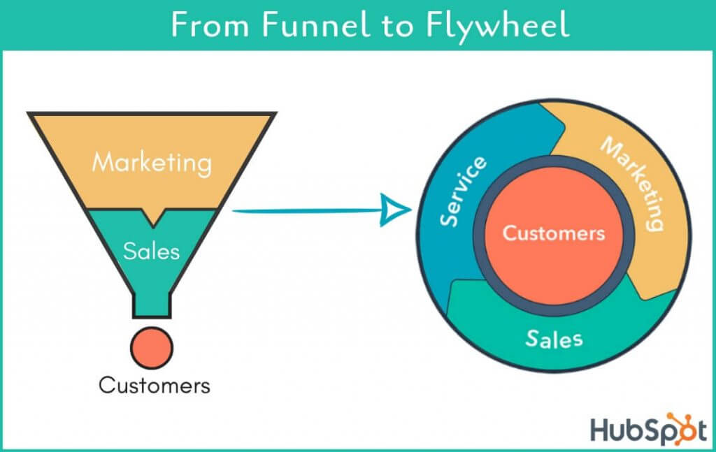 Unique Coupons Generation, Hubspot- from funnel to flywheel