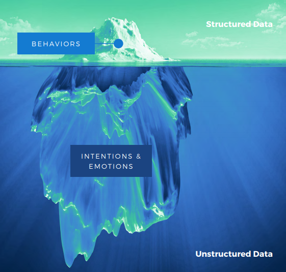 The data you capture to be used in your customer retention strategy falls into three categories: structured, unstructured and reference data. Structured data is only the top of an ice berg and unstructured data is the ground base that holds the top
