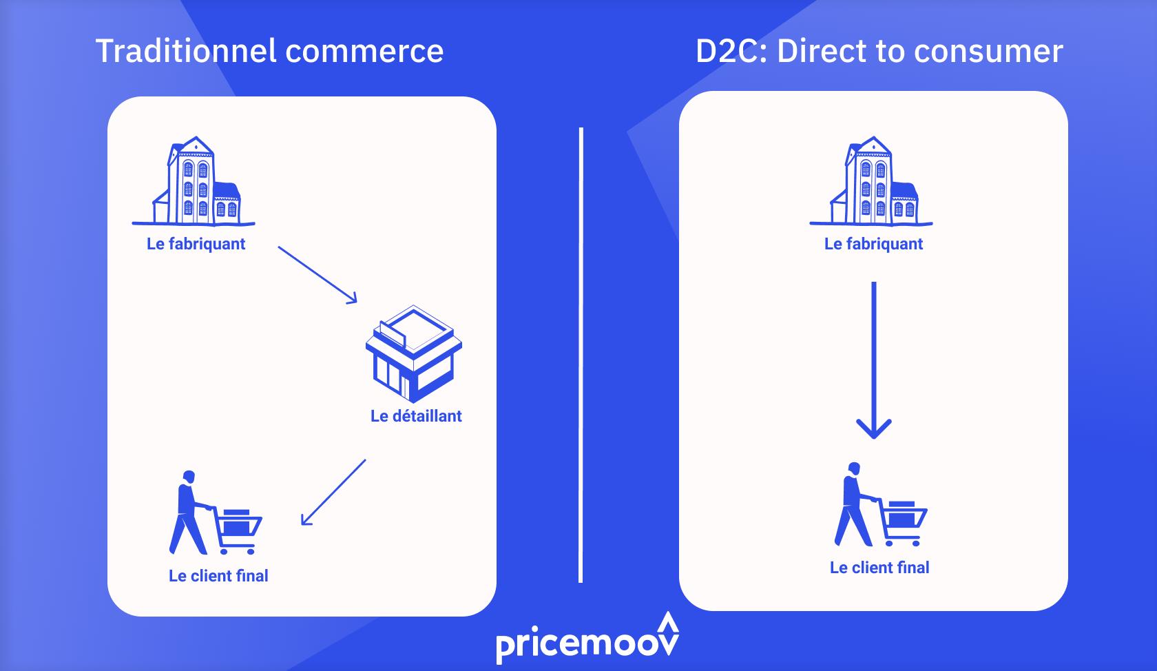 différence entre D2C et vente au détail