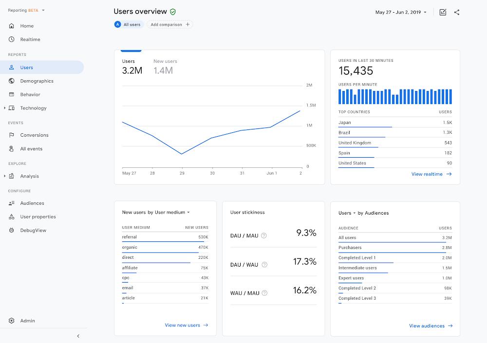 A screenshot of a Google Analytics reporting dashboard showcasing various app metrics