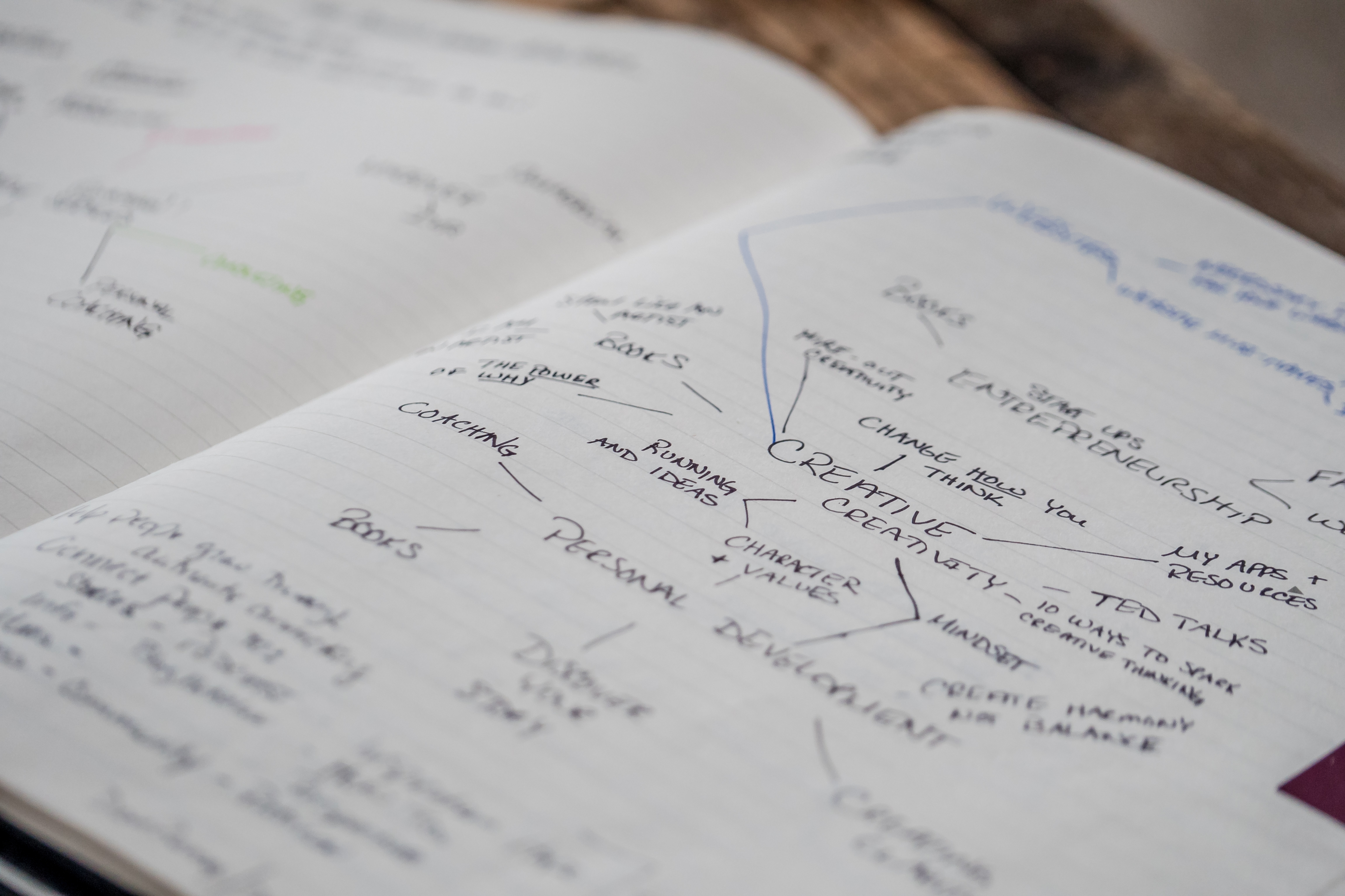 A notebook with a mind map of several ideas