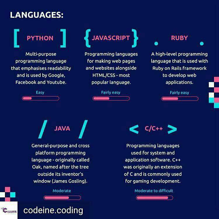 Ranking of programming languages by difficulty