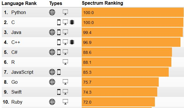 List of programming languages by platform
