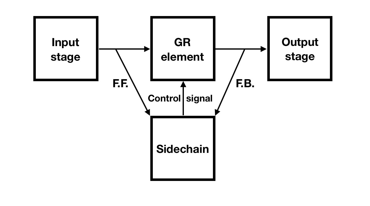compressor-topology-explained