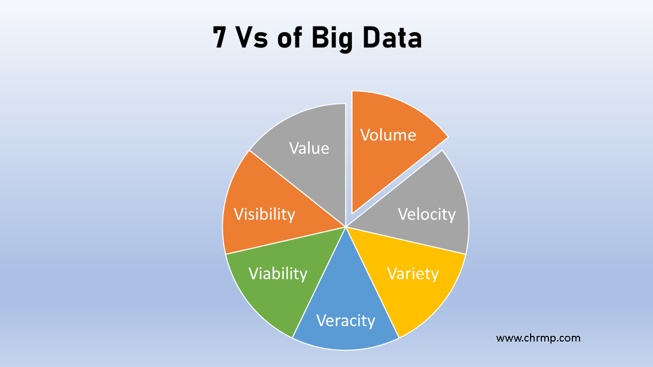 7 Vs of Big Data in HR Analytic. Image by CHRMP