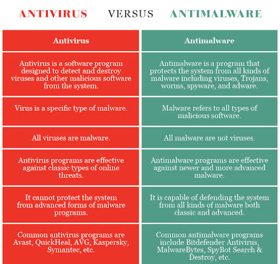 Understand the Difference Between Malware and Viruses 3