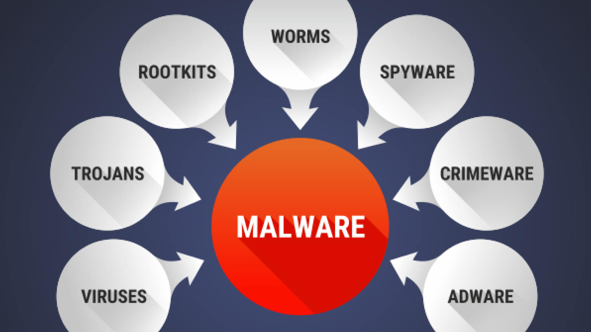 Understand the Difference Between Malware and Viruses 2